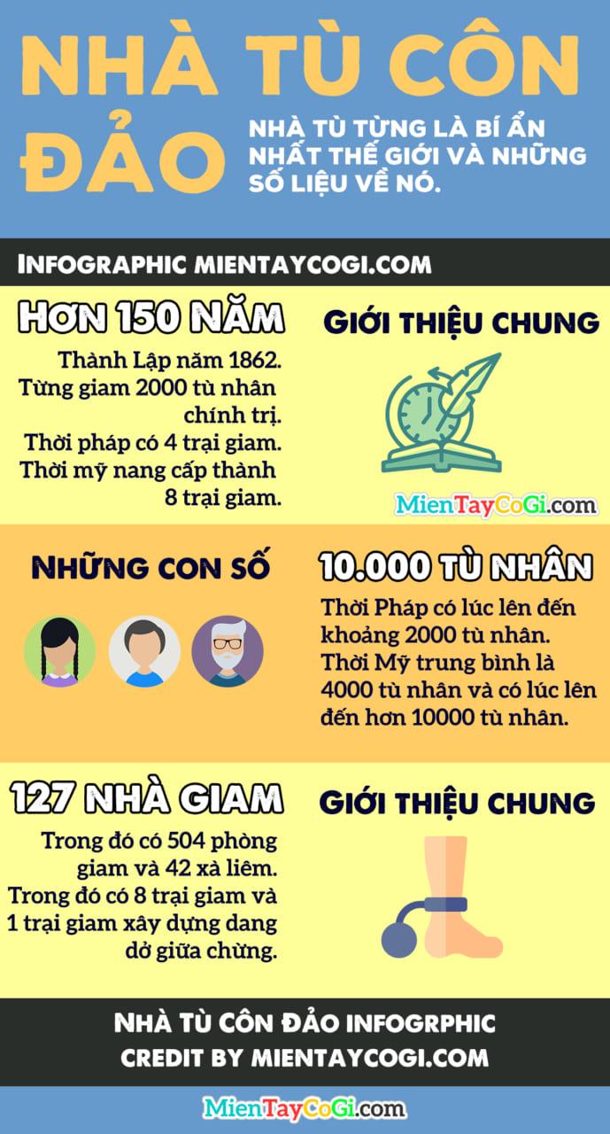 Nhà tù Côn Đảo Infographic