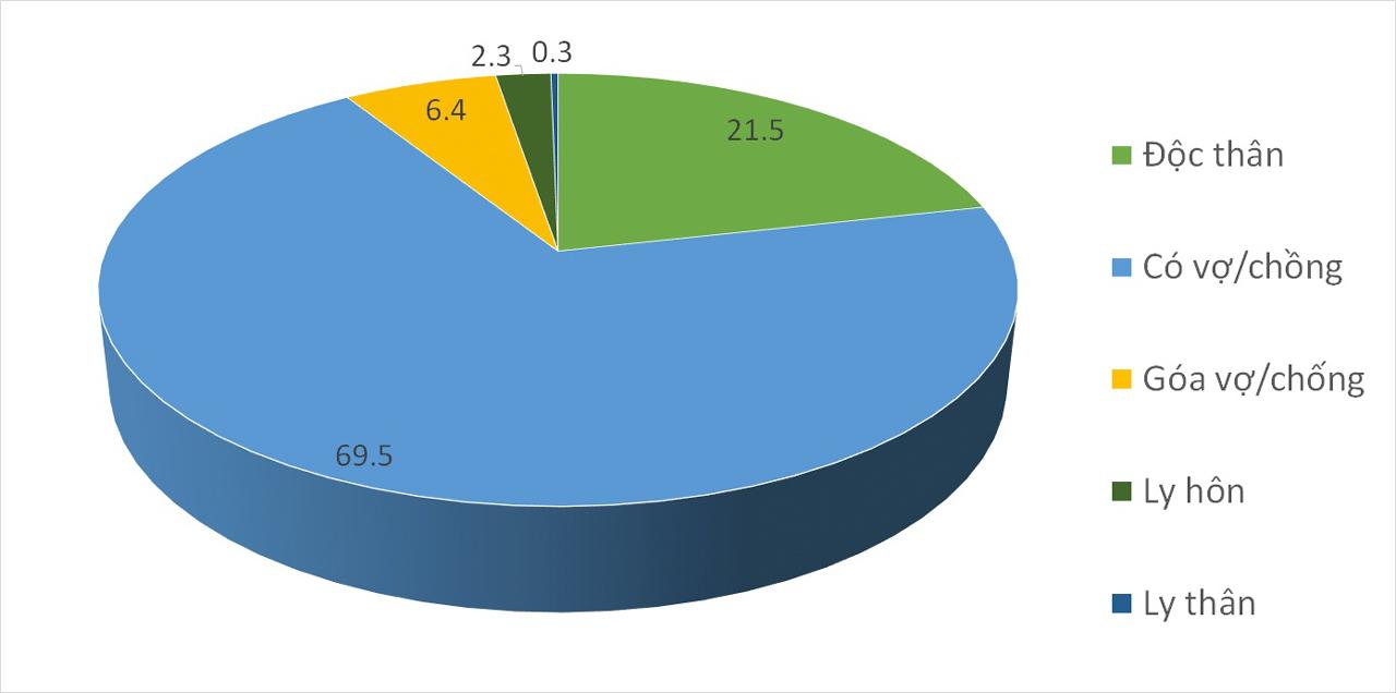 Tỷ lệ dân số theo trình trạng hôn nhân ở miền Tây